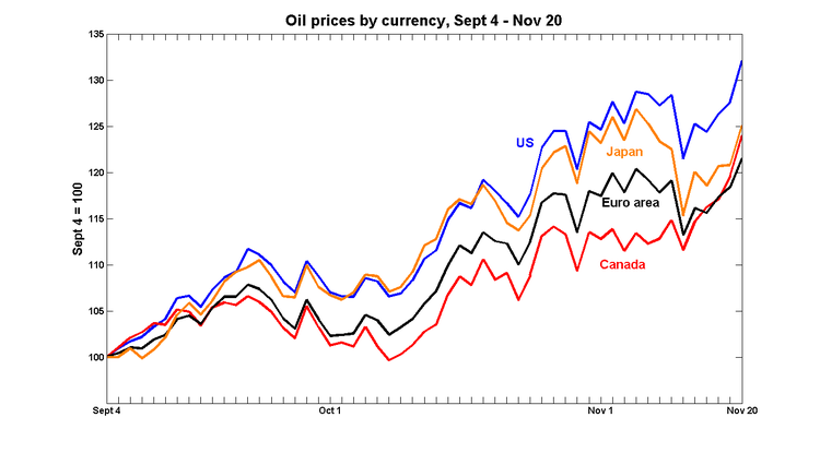 Worthwhile Canadian Initiative Recent Oil Price Movements In Currencies Other Than The Usd Updated