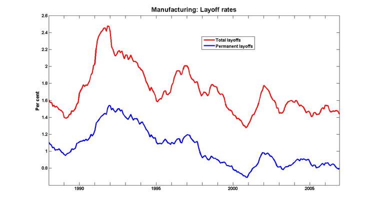Layoffs_mfg