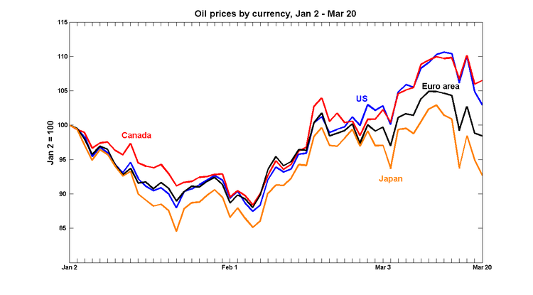 P_oil_currencies3
