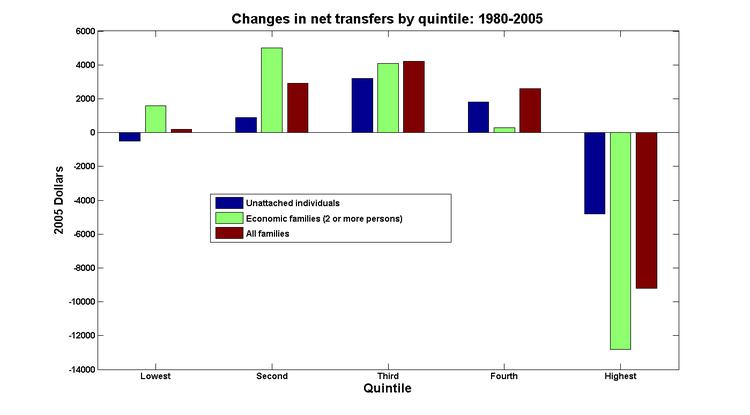 Net_transfers