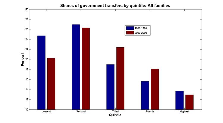 Transfers_shares