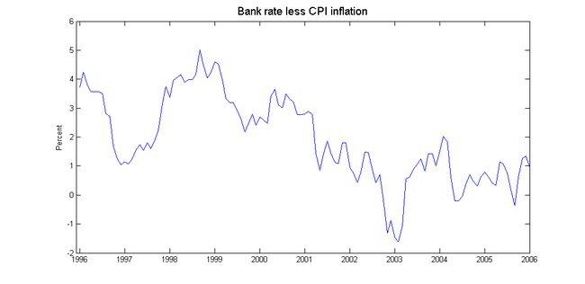Bank_rate_jan06