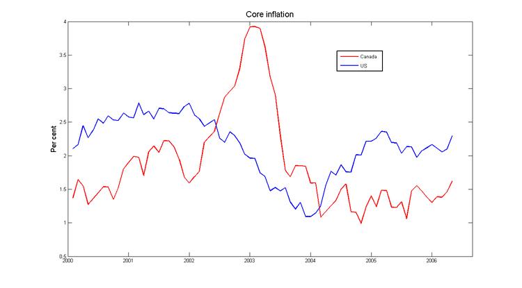 Core_inflat