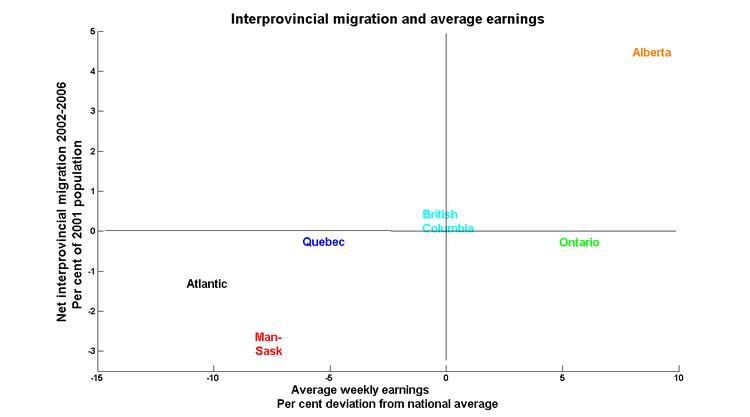 Earnings_migrate