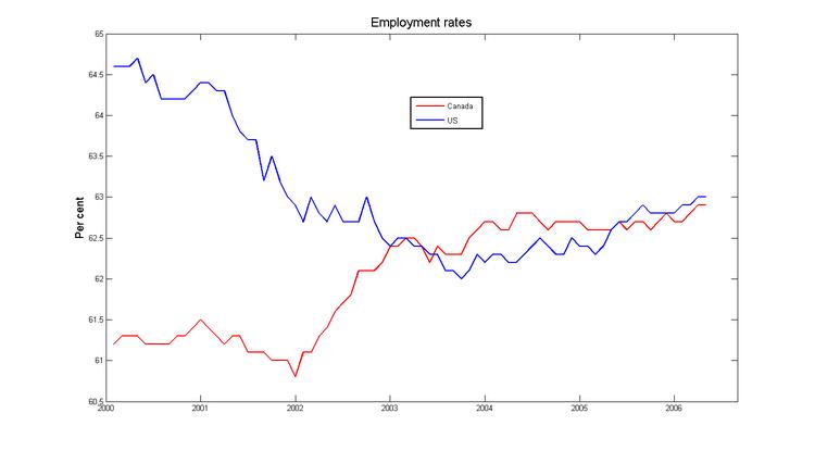 Emp_rates