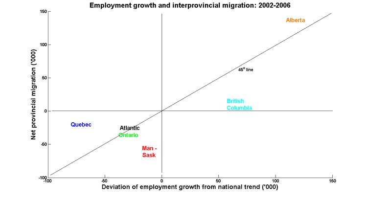 Employ_migrate