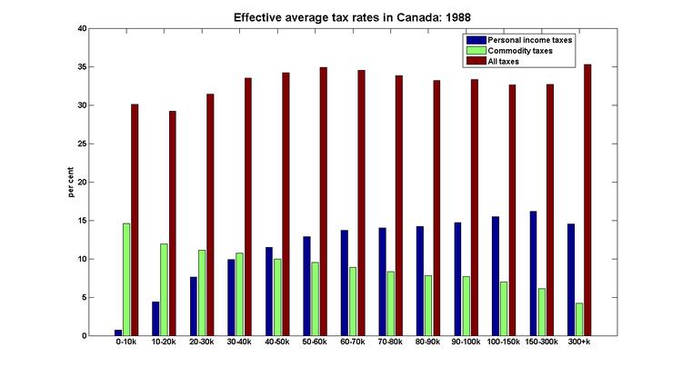 Tax1988
