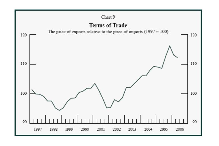 Terms_trade