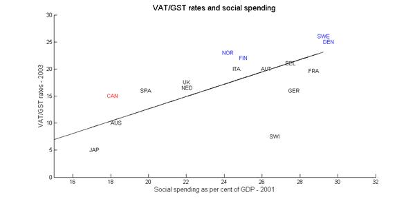 Vat_spending_1